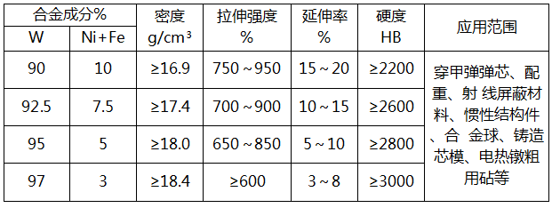 钨镍铁的配比有哪些(图1)